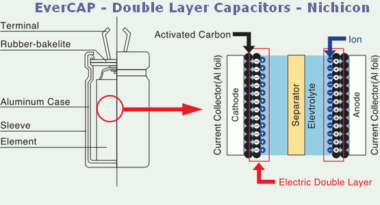 EverCAP - Double Layer Capacitors - Nichicon