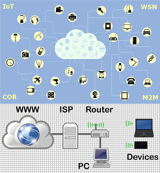 Internet and Intranet of Things - IoT