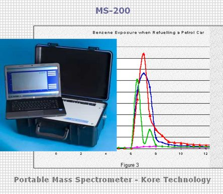 Portable Mass Spectrometer - Kore Technology