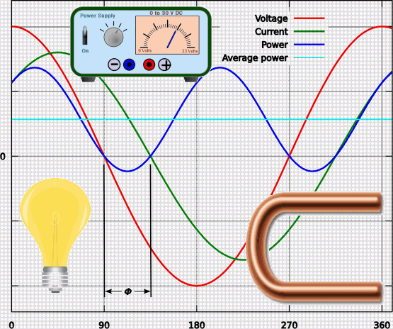 Earthing Practice and Power Quality
