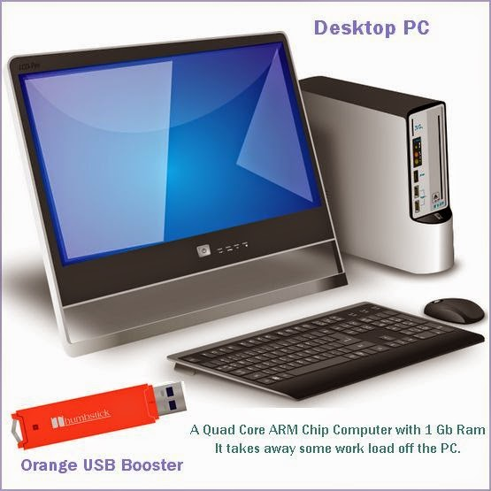 USB or Ethernet Processing Boost