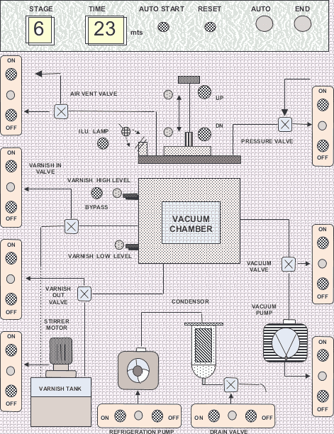 Industrial Control Panels and Instruments